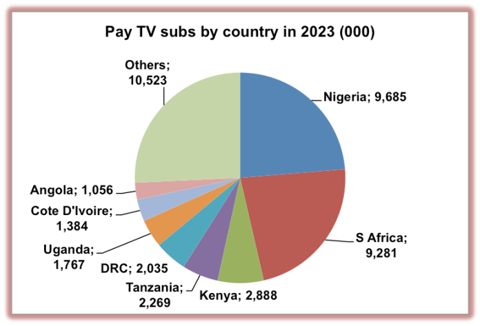 Africa to add 17 4 million pay TV subs   Screen Africa