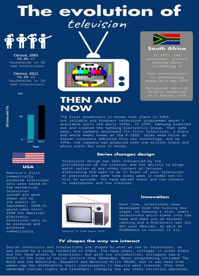 How TV has evolved