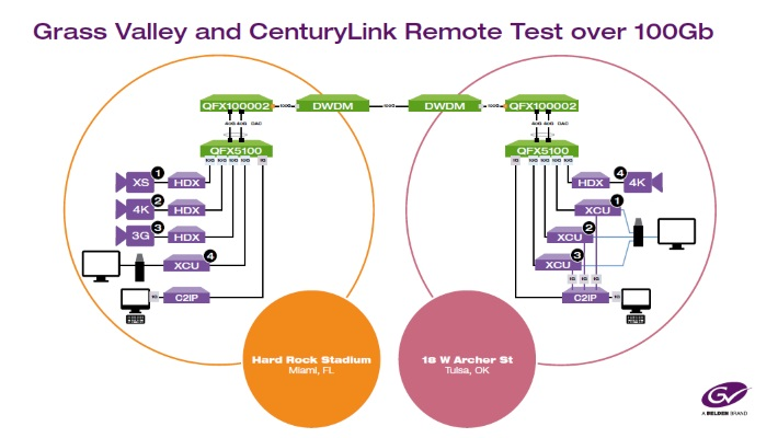 Grass Valley and CenturyLink demonstrate remote production capabilities over 100G high-speed link